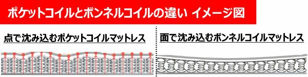 ポケットコイルマットレスとボンネルコイルマットレスの違い イメージ図