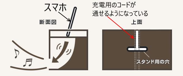 ベッドのヘッドボードから音が出る仕組み